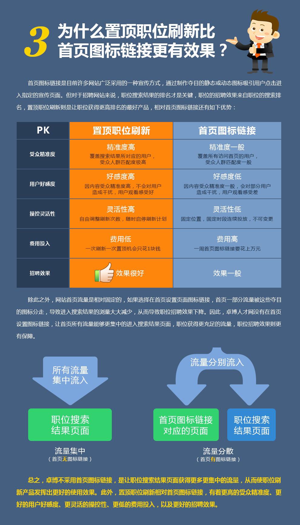 職位刷新PK首頁圖標連結